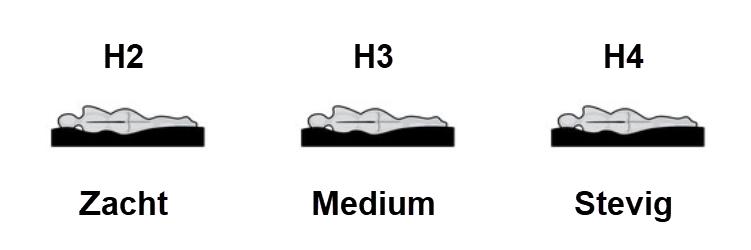 hardheid matras vergelijken